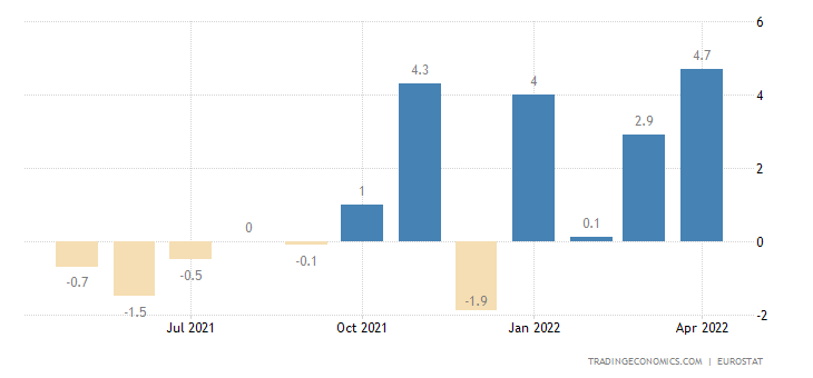 Euro Area Exports of Extra Ea18 - Cons.goods Excl.trnsp.eqp