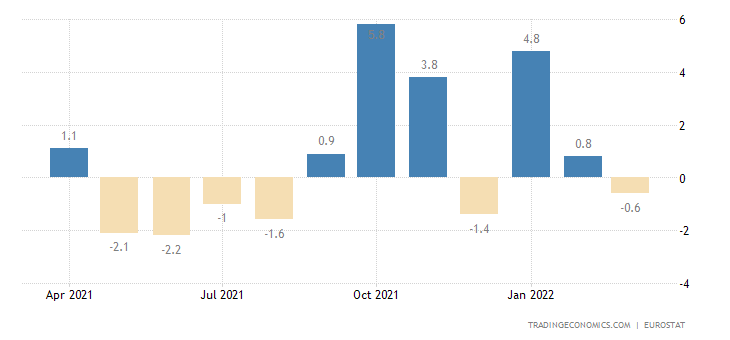 Euro Area Exports of Extra-ea18 - Consumer Goods (trade Val