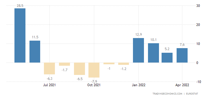 Euro Area Exports of Extra-ea18 - Consumer Goods (volume %y
