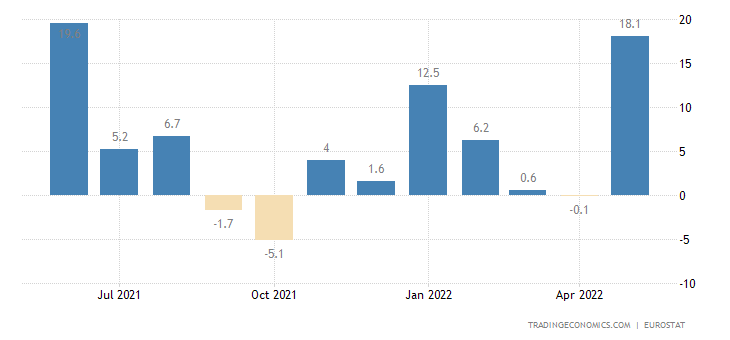 Euro Area Exports of Extra Ea18-machinery & Transp.eqp(trad