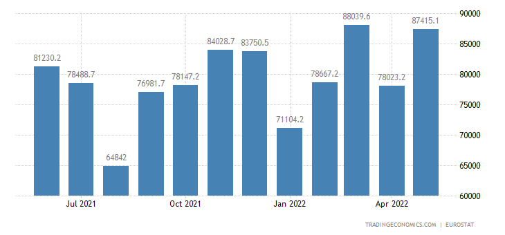 Euro Area Exports of Extra Ea18 - Machinery &transport Equi