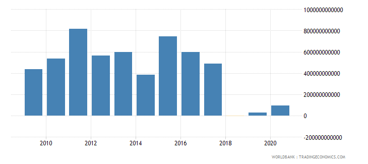 euro area foreign direct investment net inflows bop us dollar wb data