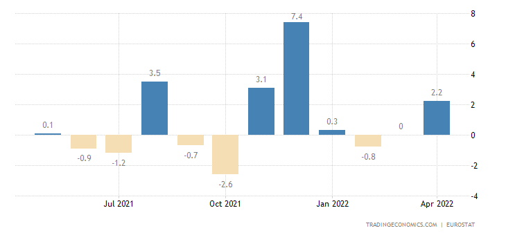 Euro Area Imports of Extra Ea18 - Capital Goods (trade Valu