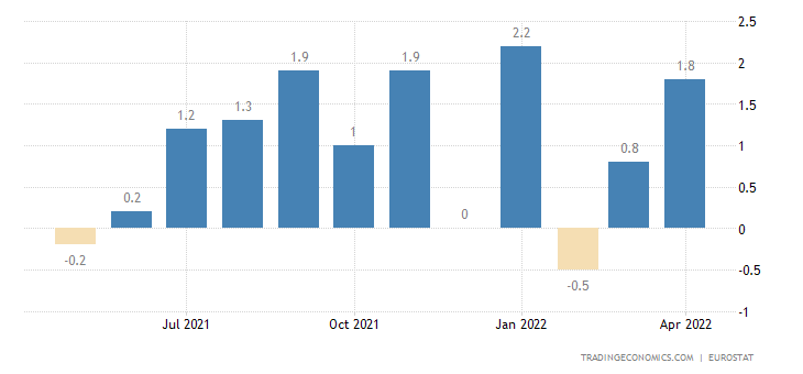 Euro Area Imports of Extra-ea18-cons.goods Excl.trnsp.eqp(t