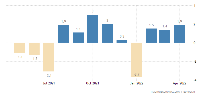 Euro Area Imports of Extra Ea18-consumer Goods Excl.trnsp.e