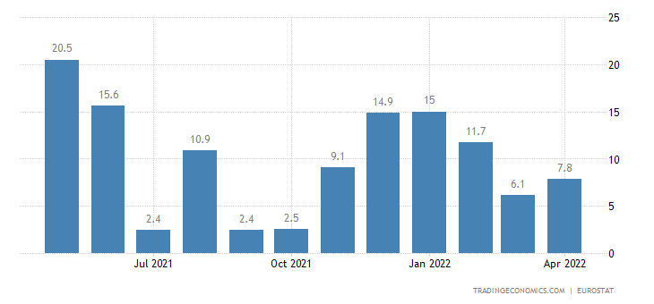 Euro Area Imports of Extra Ea18 (volume %yoy)