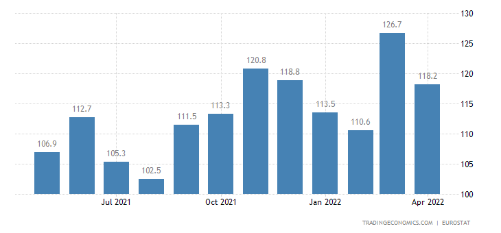 Euro Area Imports of Extra-ea18