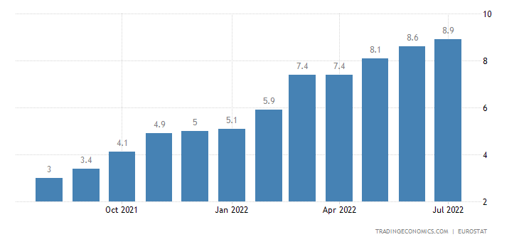 Eurozone Inflation Rate