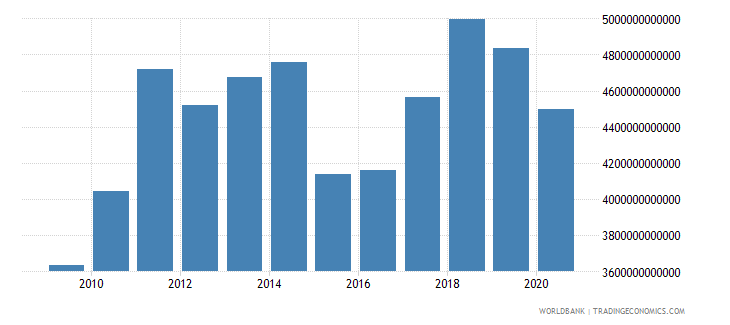 euro area merchandise exports by the reporting economy us dollar wb data
