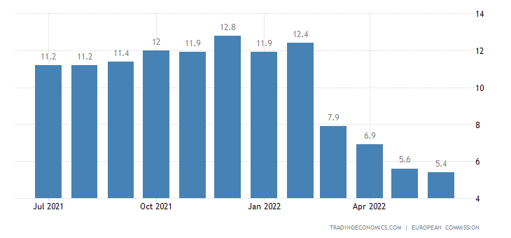 European Union Economic Sentiment Indicator