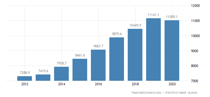Faroe Islands Government Revenues