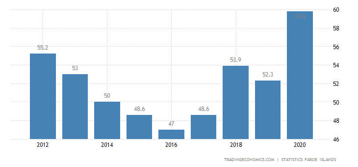 Faroe Islands Government Spending To GDP