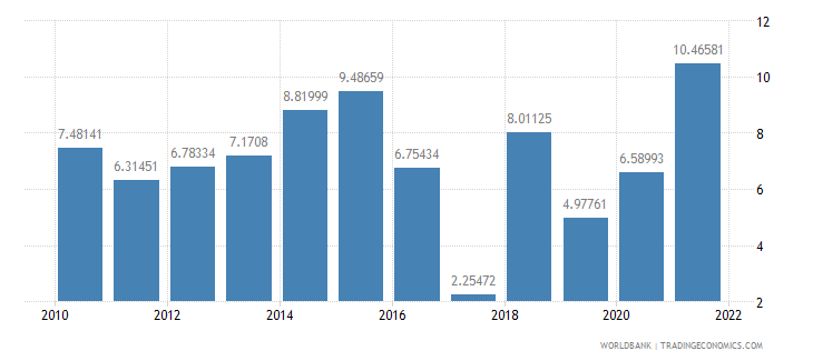 fiji agricultural raw materials exports percent of merchandise exports wb data