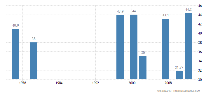 fiji contraceptive prevalence percent of women ages 15 49 wb data