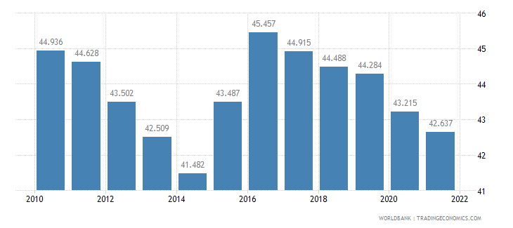 fiji employment to population ratio ages 15 24 male percent wb data