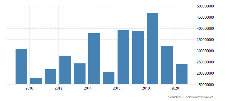 fiji foreign direct investment net inflows bop us dollar wb data