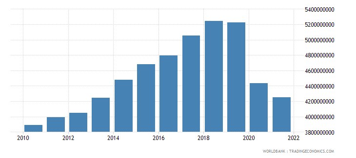 fiji gdp constant 2000 us dollar wb data