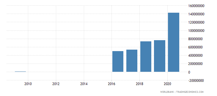 fiji ibrd loans and ida credits dod us dollar wb data