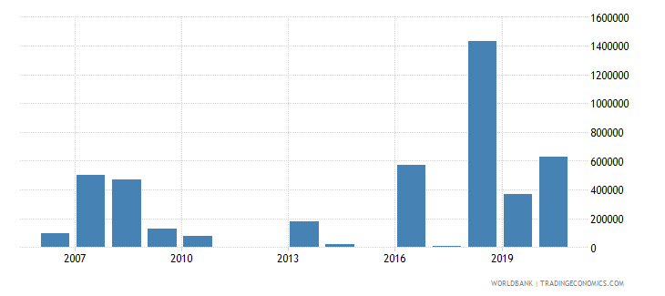 fiji net bilateral aid flows from dac donors canada us dollar wb data