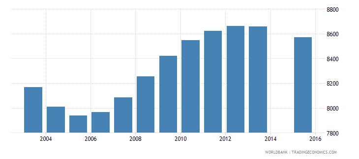 fiji population age 16 female wb data