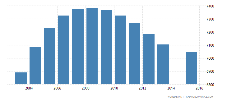 fiji population age 25 female wb data