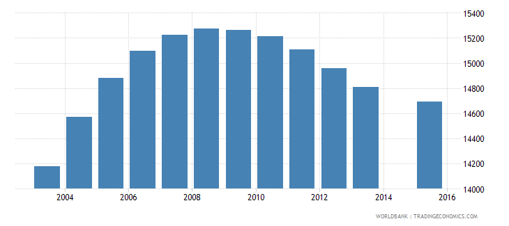 fiji population age 25 total wb data