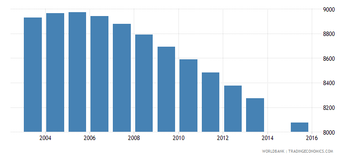 fiji population age 8 female wb data