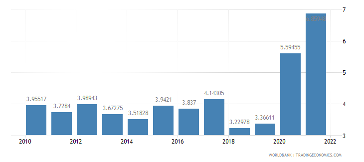 fiji total reserves in months of imports wb data