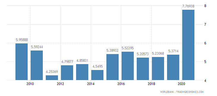 fiji workers remittances and compensation of employees received percent of gdp wb data