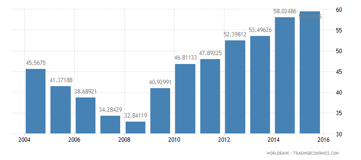 finland central government debt total percent of gdp wb data