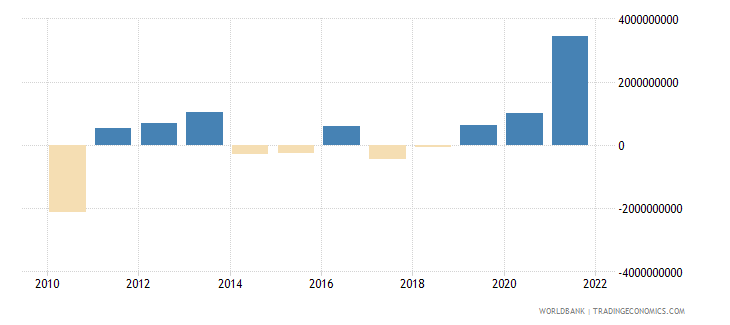 finland changes in net reserves bop us dollar wb data