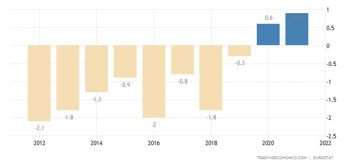 Finland Current Account to GDP