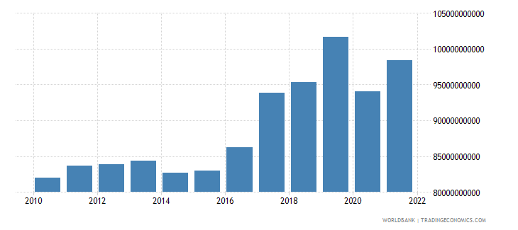 finland exports of goods and services constant 2000 us dollar wb data