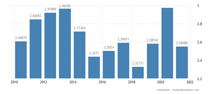 finland food exports percent of merchandise exports wb data