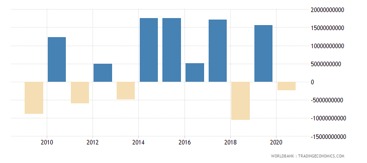 finland foreign direct investment net inflows bop us dollar wb data