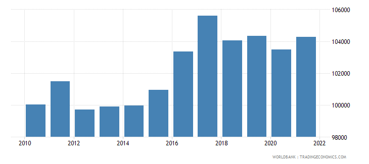 finland gdp per person employed constant 1990 ppp dollar wb data