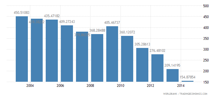 finland health expenditure total percent of gdp wb data