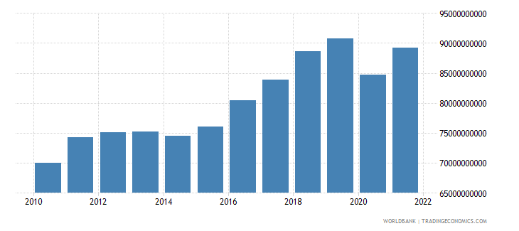 finland imports of goods and services constant lcu wb data