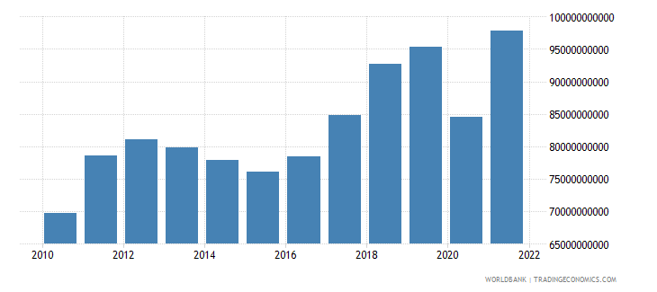 finland imports of goods and services current lcu wb data