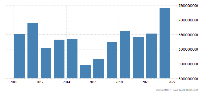 finland industry value added us dollar wb data