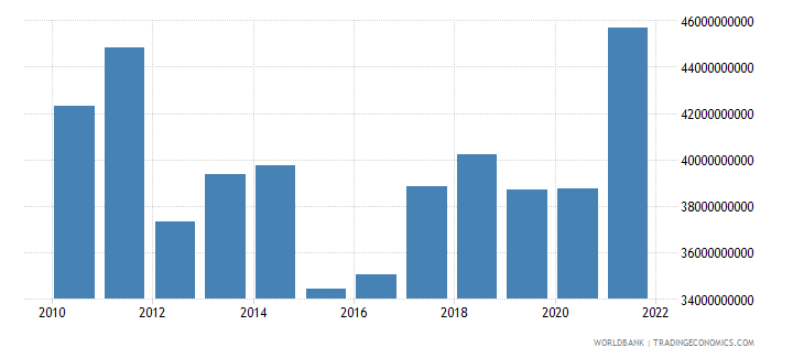 finland manufacturing value added us dollar wb data