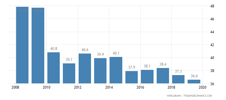 finland total tax rate percent of profit wb data