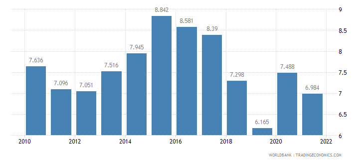 finland unemployment female percent of female labor force wb data