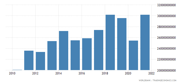 france commercial service exports us dollar wb data