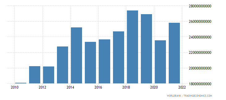 france commercial service imports us dollar wb data