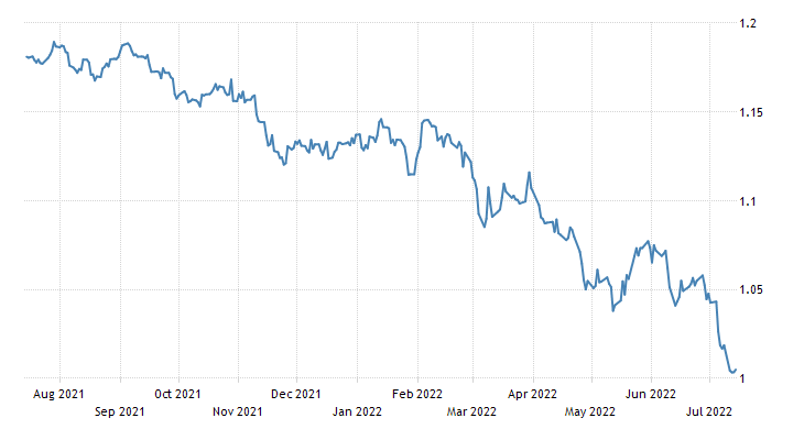 Euro Exchange Rate | EUR/USD | France