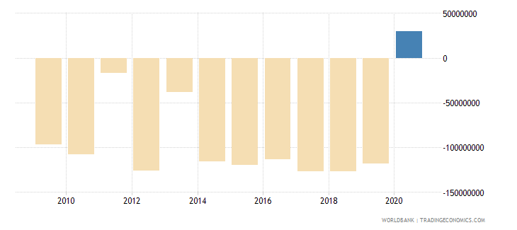 france customs and other import duties current lcu wb data