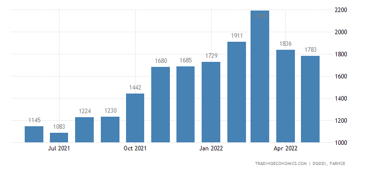 France Exports of Agricultural, Forestry, Fisheries and