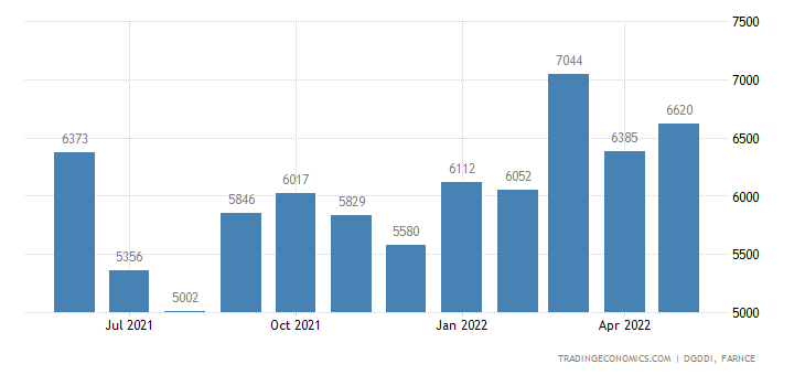 France Exports of Chemicals, Perfumes and Cosmetics