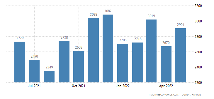 France Exports of Computer, Electronic and Optical Produ